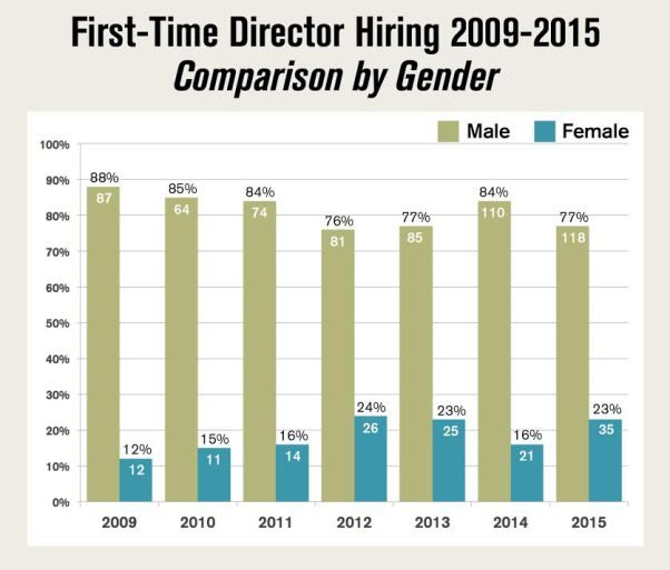 dga-women-first-time-directors-chart